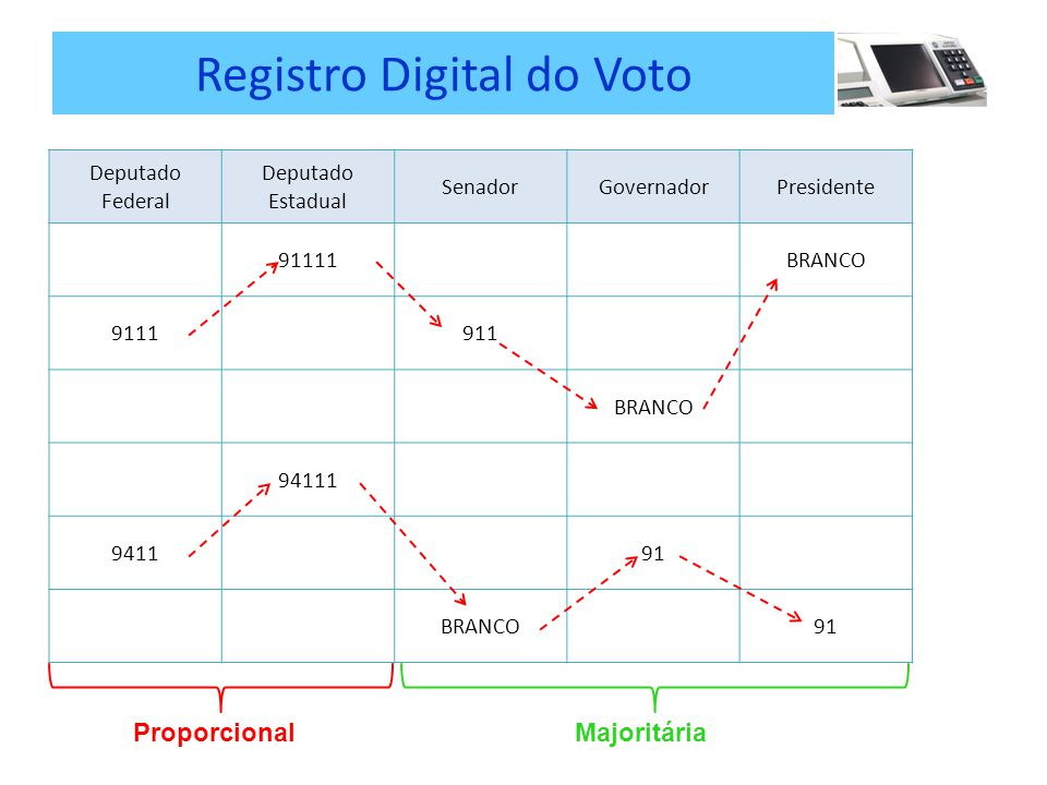 Registro Digital do Voto Deputado Federal Deputado Estadual SenadorGovernadorPresidente 91111BRANCO 9111911 BRANCO 94111 941191 BRANCO91 ProporcionalMajoritária