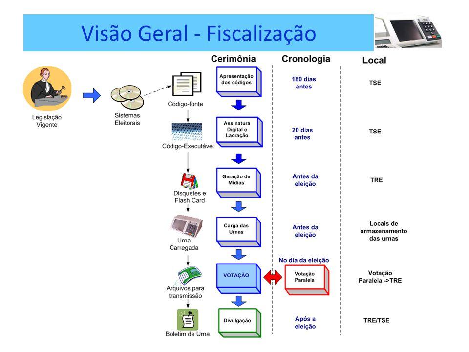 Visão Geral - Fiscalização