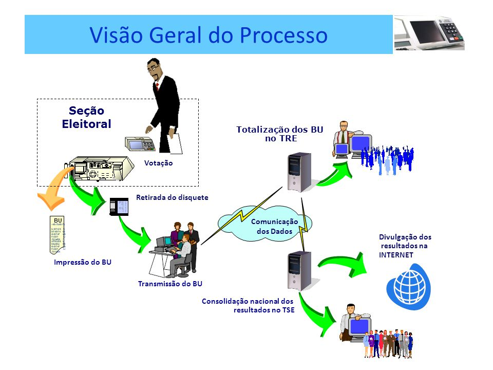 Retirada do disquete Transmissão do BU Totalização dos BU no TRE Divulgação dos resultados na INTERNET Consolidação nacional dos resultados no TSE Comunicação dos Dados Seção Eleitoral Impressão do BU BU ASDJFHSDJFS SADFJSJD LJ DFJSDFJS SD SKDFJSF HD FJGDFJ KJ JDKLSDS IT HFFGHDD LI DSHSDH RE SKDFJSF HD FJGDFJ KJ JDKLSDS Votação