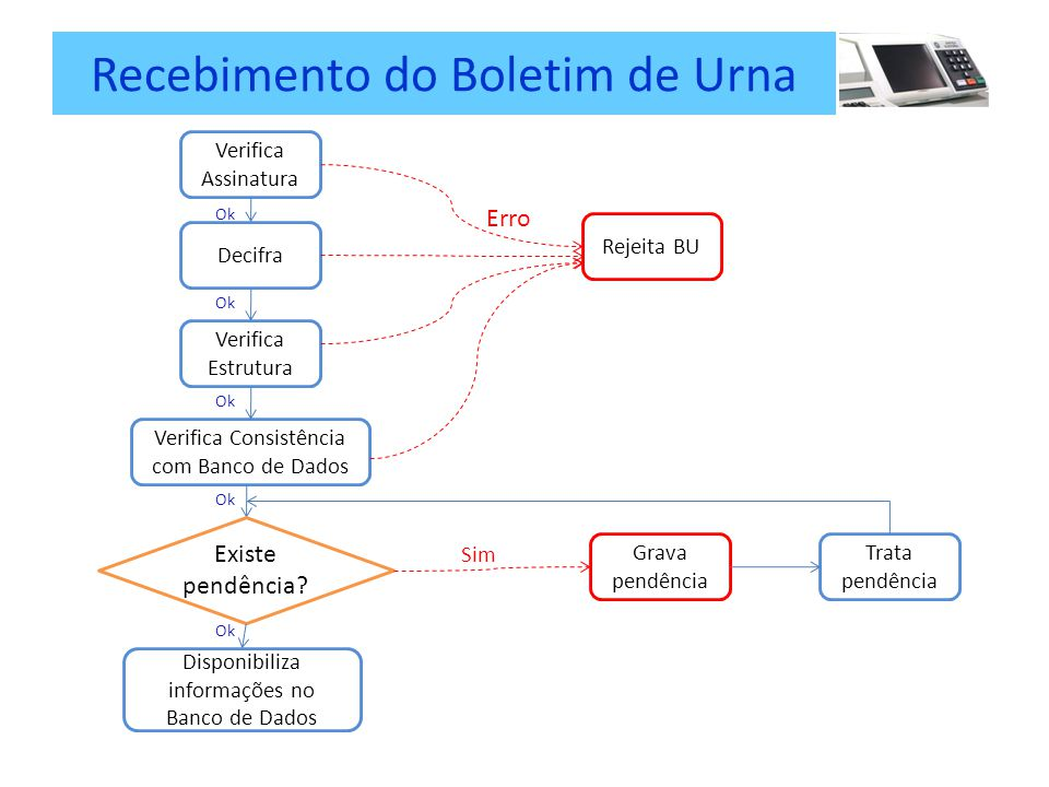 Recebimento do Boletim de Urna Verifica Assinatura Decifra Verifica Estrutura Verifica Consistência com Banco de Dados Rejeita BU Erro Ok Existe pendência.