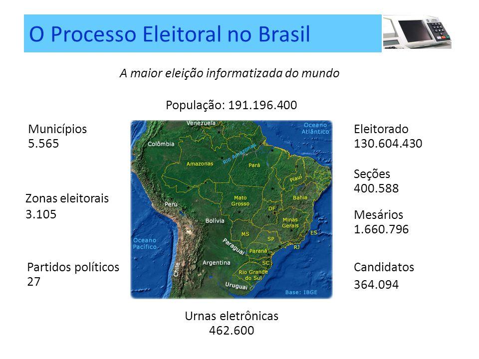 A maior eleição informatizada do mundo População: 191.196.400 Seções 400.588 Urnas eletrônicas 462.600 Eleitorado 130.604.430 Mesários 1.660.796 Candidatos 364.094 Partidos políticos 27 Zonas eleitorais 3.105 Municípios 5.565 O Processo Eleitoral no Brasil