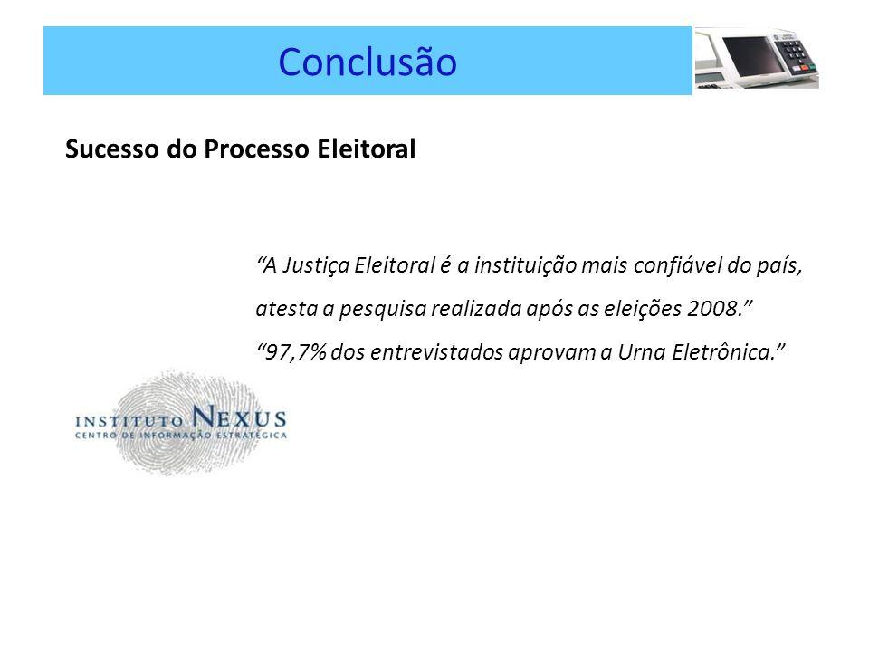 Conclusão Sucesso do Processo Eleitoral A Justiça Eleitoral é a instituição mais confiável do país, atesta a pesquisa realizada após as eleições 2008.