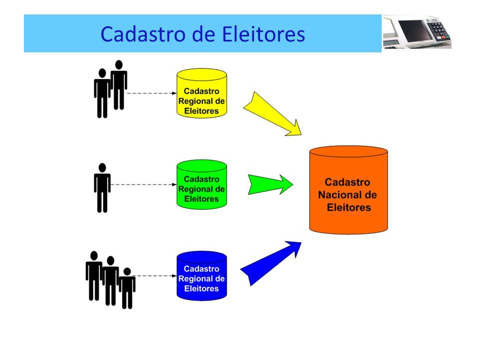 Cadastro de Eleitores