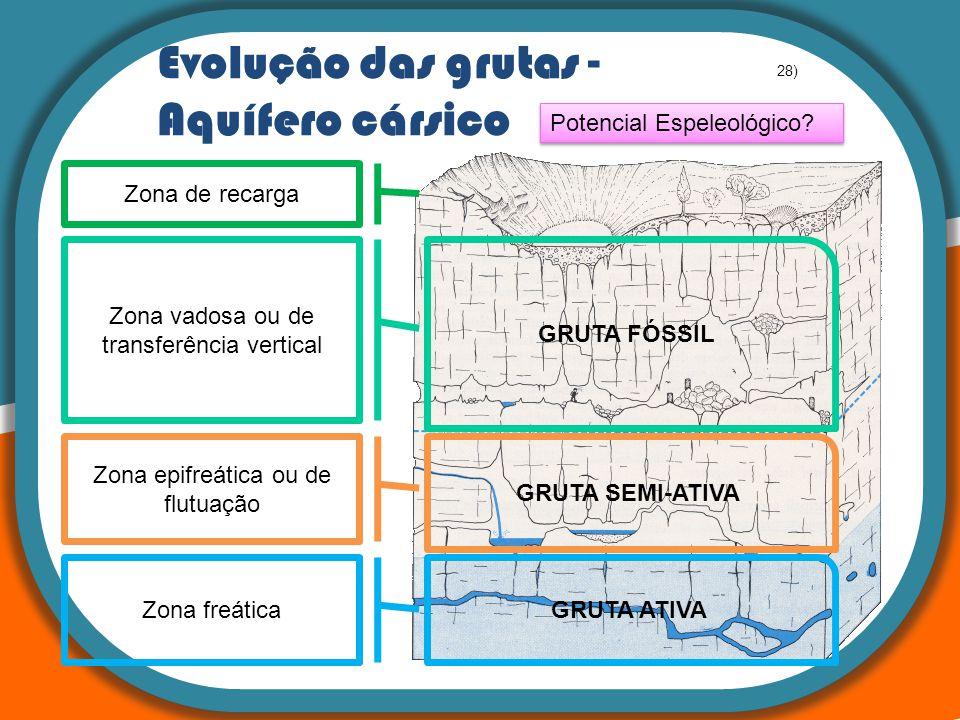 : A teoria da Tectónica de Placas Potencial Espeleológico? Evolução das grutas - Aquífero cársico Zona de recarga Zona freática Zona epifreática ou de