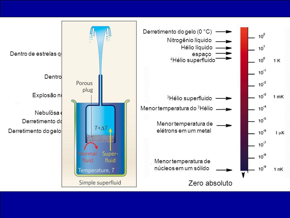 Derretimento do gelo (0 °C) Derretimento do ferro Nebulósa estelar Explosão nuclear Dentro do sol Dentro de estrelas quentes espaço Hélio líquido Nitr