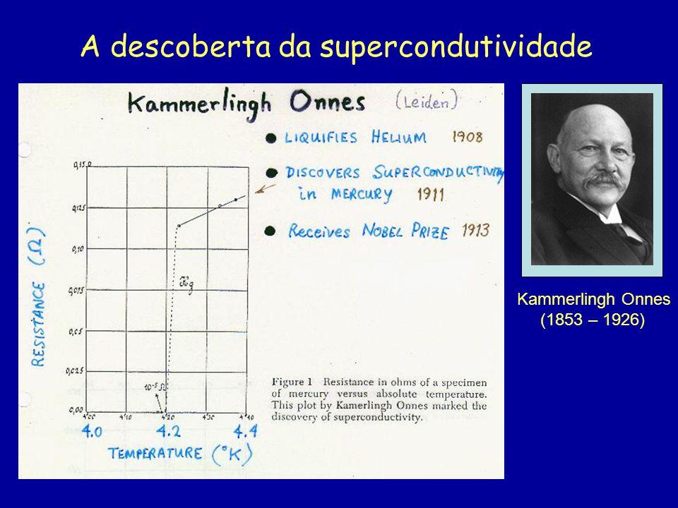 A descoberta da supercondutividade Kammerlingh Onnes (1853 – 1926)