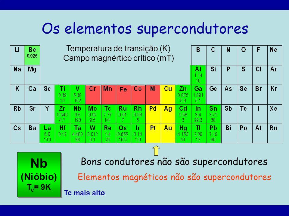 Os elementos supercondutores Temperatura de transição (K) Campo magnértico crítico (mT) Bons condutores não são supercondutores Nb (Nióbio) T c = 9K T