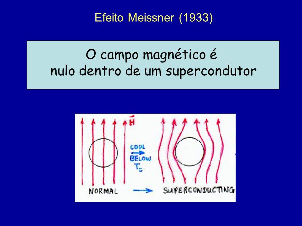 Efeito Meissner (1933) O campo magnético é nulo dentro de um supercondutor