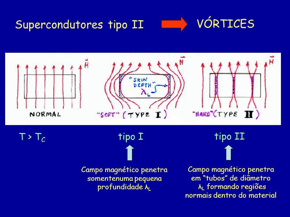 Supercondutores tipo II VÓRTICES Campo magnético penetra somentenuma pequena profundidade λ L Campo magnético penetra em tubos de diâmetro λ L formand