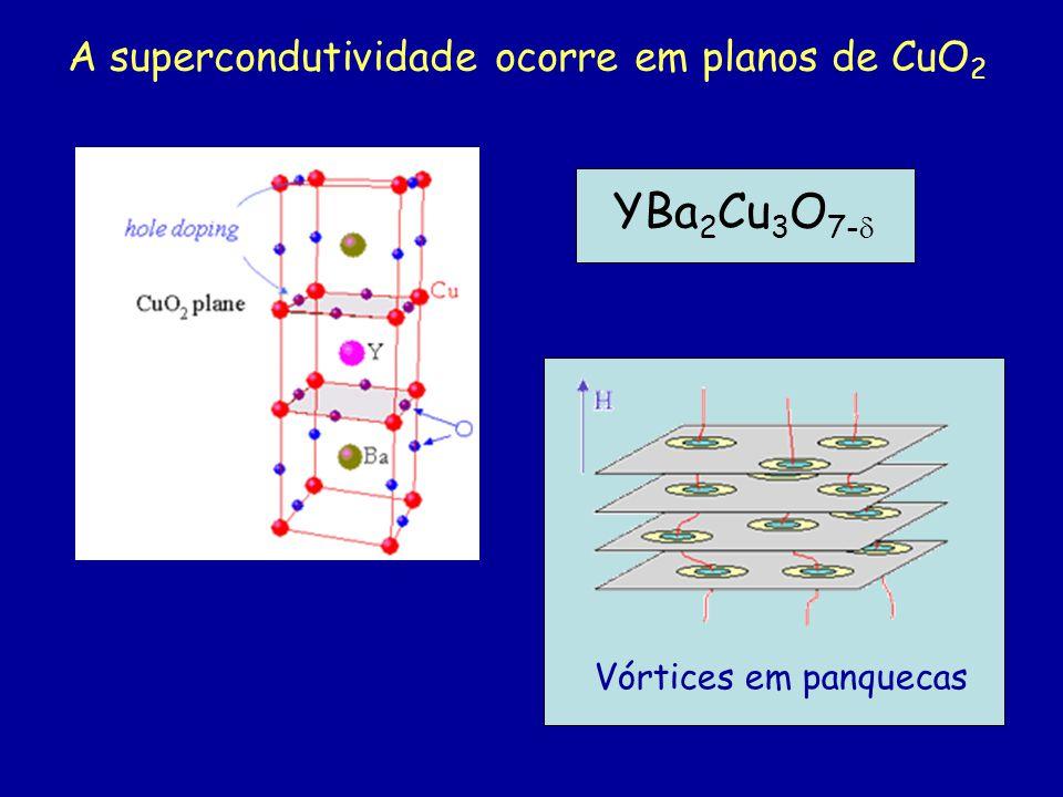 A supercondutividade ocorre em planos de CuO 2 YBa 2 Cu 3 O 7- Vórtices em panquecas