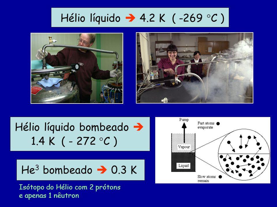 Hélio líquido 4.2 K ( -269 C ) Hélio líquido bombeado 1.4 K ( - 272 C ) He 3 bombeado 0.3 K Isótopo do Hélio com 2 prótons e apenas 1 nêutron