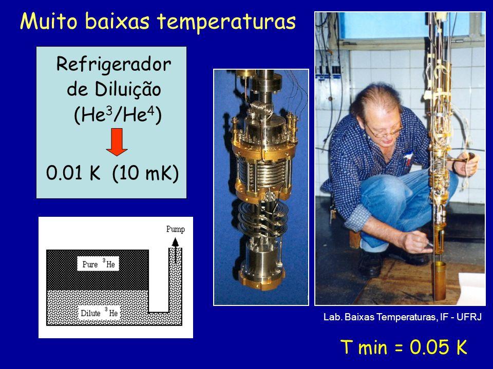 Refrigerador de Diluição (He 3 /He 4 ) 0.01 K (10 mK) Muito baixas temperaturas T min = 0.05 K Lab. Baixas Temperaturas, IF - UFRJ