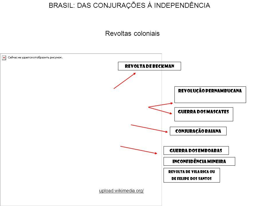REVOLTA DE BECKMAN REVOLUÇÃO PERNAMBUCANA GUERRA DOS MASCATES CONJURAÇÃO BAIANA GUERRA DOS EMBOABAS INCONFIDÊNCIA MINEIRA REVOLTA DE VILA RICA OU DE FELIPE DOS SANTOS upload.wikimedia.org/ BRASIL: DAS CONJURAÇÕES À INDEPENDÊNCIA Revoltas coloniais
