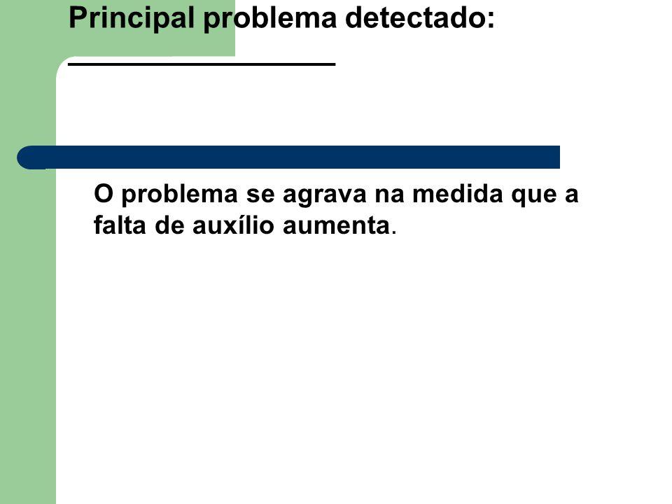Principal problema detectado: ________________ O problema se agrava na medida que a falta de auxílio aumenta.