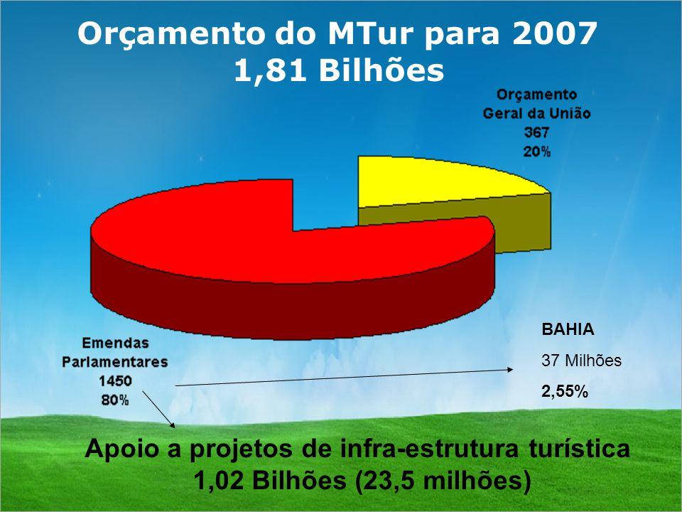 Orçamento do MTur para 2007 1,81 Bilhões Apoio a projetos de infra-estrutura turística 1,02 Bilhões (23,5 milhões) BAHIA 37 Milhões 2,55%