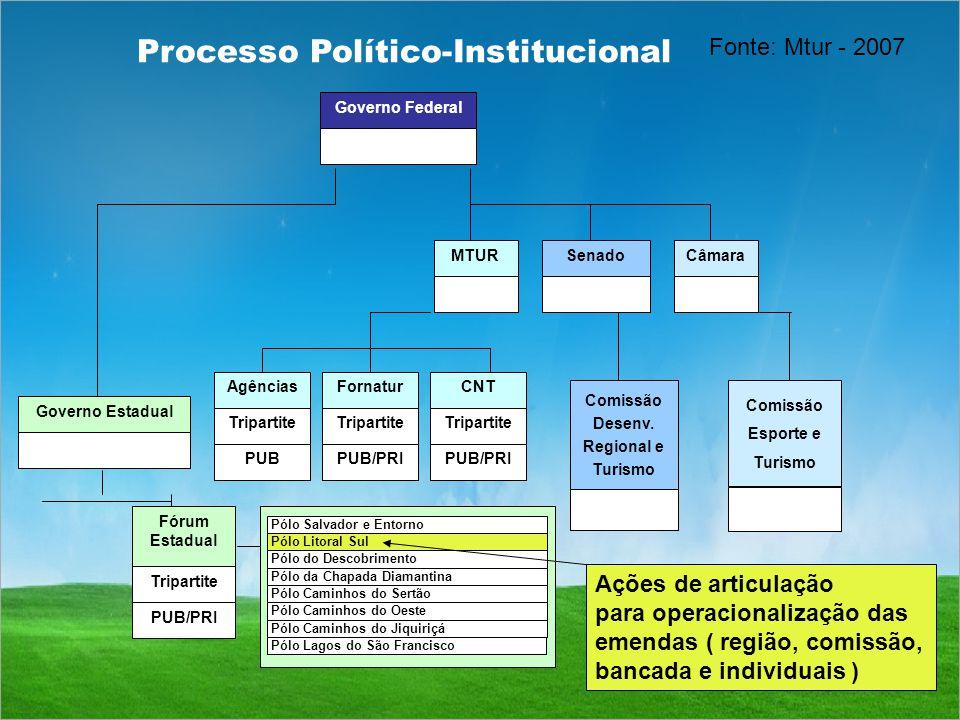 Fórum Estadual Tripartite PUB/PRI MTURSenadoCâmara Governo Estadual Governo Federal PUB Tripartite AgênciasFornatur Tripartite PUB/PRI CNT Tripartite PUB/PRI Comissão Desenv.