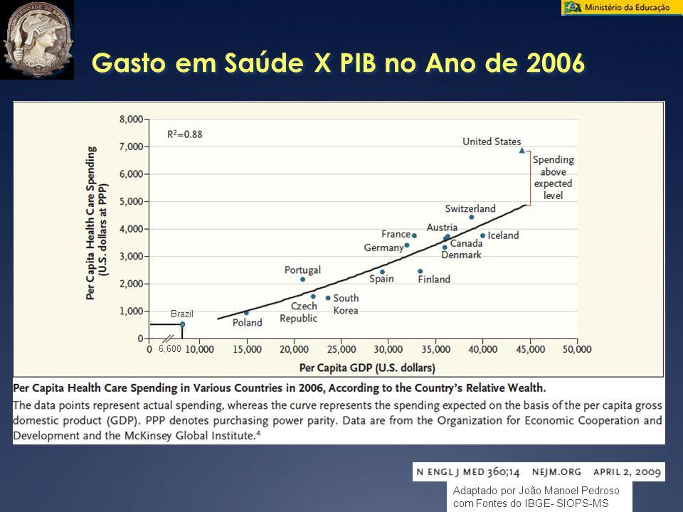 Brazil Gasto em Saúde X PIB no Ano de 2006 6,600 Adaptado por João Manoel Pedroso com Fontes do IBGE- SIOPS-MS