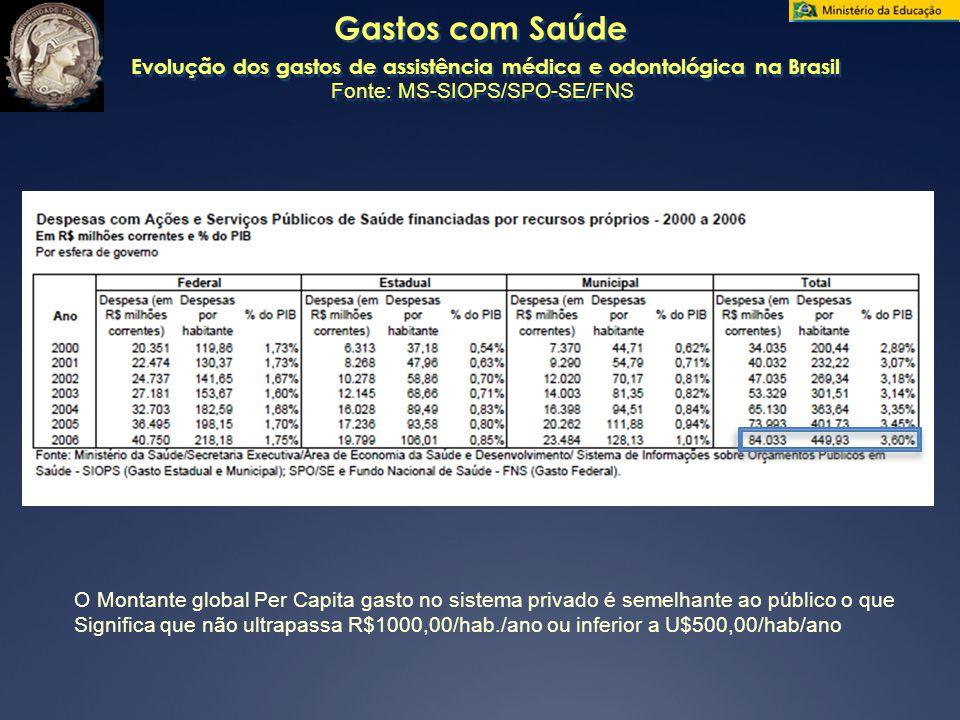 Gastos com Saúde Evolução dos gastos de assistência médica e odontológica na Brasil Fonte: MS-SIOPS/SPO-SE/FNS O Montante global Per Capita gasto no sistema privado é semelhante ao público o que Significa que não ultrapassa R$1000,00/hab./ano ou inferior a U$500,00/hab/ano
