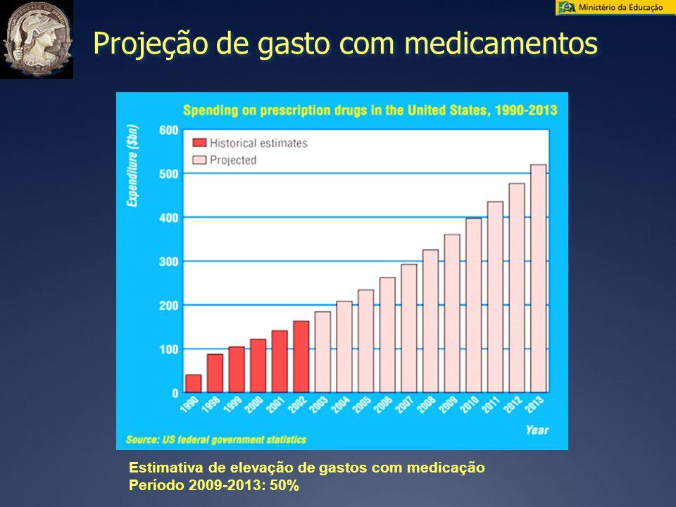 Projeção de gasto com medicamentos Estimativa de elevação de gastos com medicação Período 2009-2013: 50%
