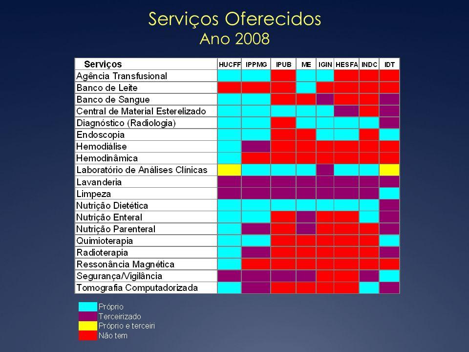 Serviços Oferecidos Ano 2008