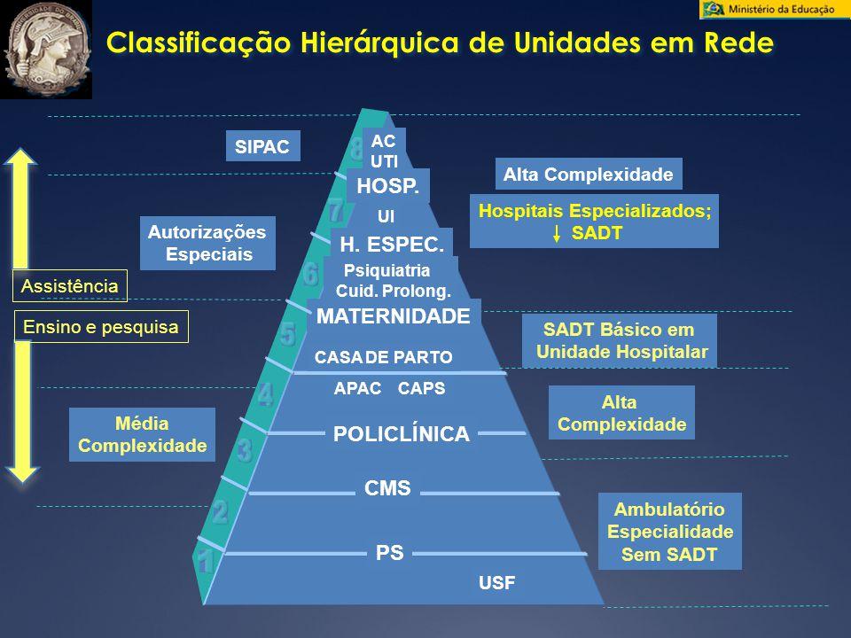 Classificação Hierárquica de Unidades em Rede SIPAC Média Complexidade PS CMS POLICLÍNICA MATERNIDADE APAC CAPS CASA DE PARTO UI H.