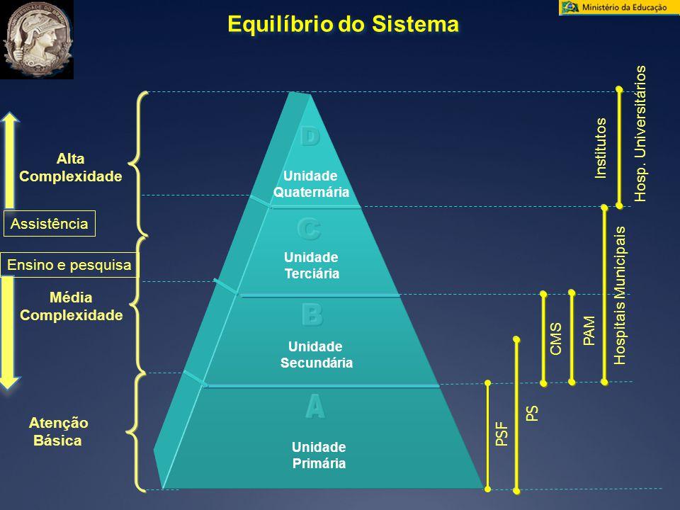 Equilíbrio do Sistema Atenção Básica Alta Complexidade Média Complexidade Unidade Quaternária Unidade Terciária Unidade Secundária Unidade Primária PSF PS CMS PAM Hospitais Municipais Hosp.