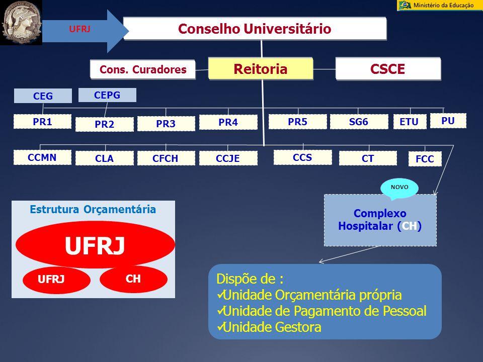 Estrutura Orçamentária Reitoria CEG Conselho Universitário CSCE Cons.
