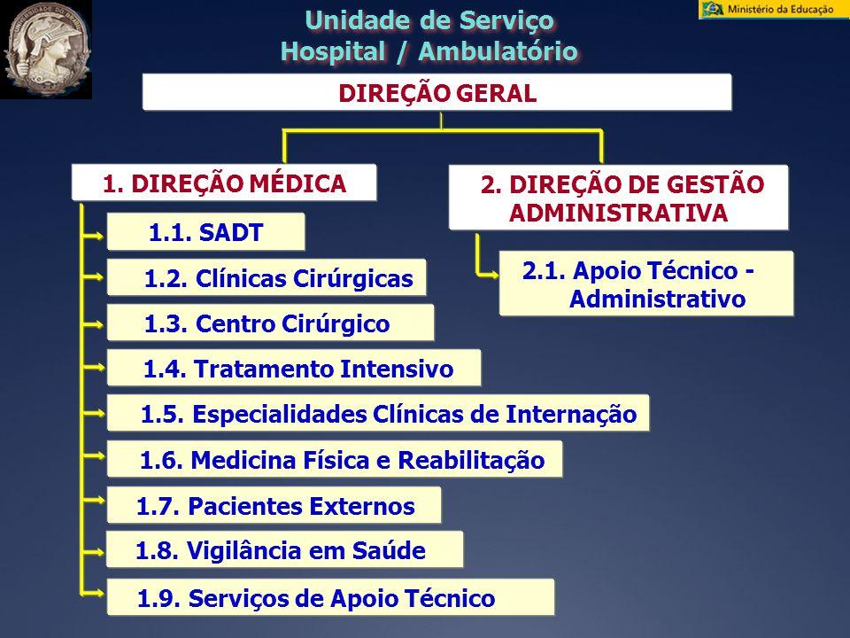 DIREÇÃO GERAL 1.2.Clínicas Cirúrgicas 1.3. Centro Cirúrgico 1.4.