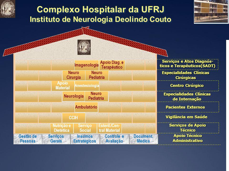 Complexo Hospitalar da UFRJ Instituto de Neurologia Deolindo Couto Complexo Hospitalar da UFRJ Instituto de Neurologia Deolindo Couto Ambulatório Vigilância em Saúde Serviços de Apoio Técnico Pacientes Externos Serviços e Atos Diagnós- ticos e Terapêuticos(SADT) Document.