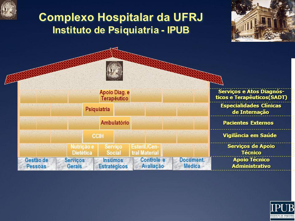 Complexo Hospitalar da UFRJ Instituto de Psiquiatria - IPUB Complexo Hospitalar da UFRJ Instituto de Psiquiatria - IPUB Ambulatório Vigilância em Saúde Serviços de Apoio Técnico Pacientes Externos Serviços e Atos Diagnós- ticos e Terapêuticos(SADT) Document.