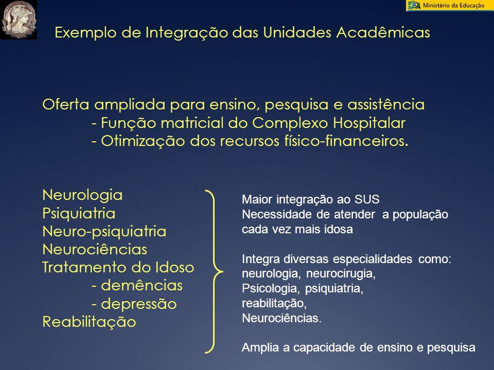 Exemplo de Integração das Unidades Acadêmicas Oferta ampliada para ensino, pesquisa e assistência - Função matricial do Complexo Hospitalar - Otimização dos recursos físico-financeiros.