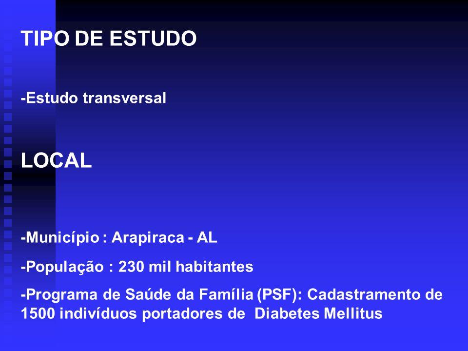 TIPO DE ESTUDO -Estudo transversal LOCAL -Município : Arapiraca - AL -População : 230 mil habitantes -Programa de Saúde da Família (PSF): Cadastrament