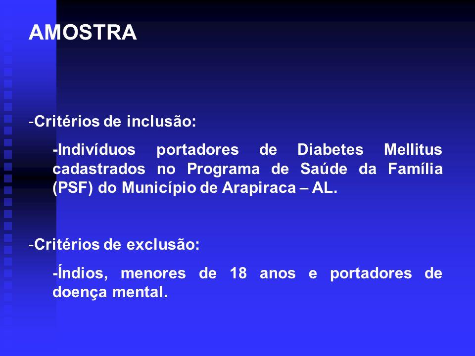 AMOSTRA -Critérios de inclusão: -Indivíduos portadores de Diabetes Mellitus cadastrados no Programa de Saúde da Família (PSF) do Município de Arapirac