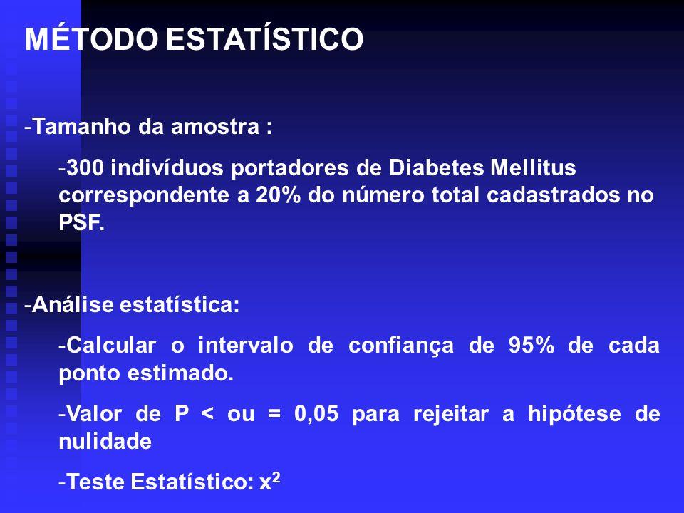 MÉTODO ESTATÍSTICO -Tamanho da amostra : -300 indivíduos portadores de Diabetes Mellitus correspondente a 20% do número total cadastrados no PSF. -Aná