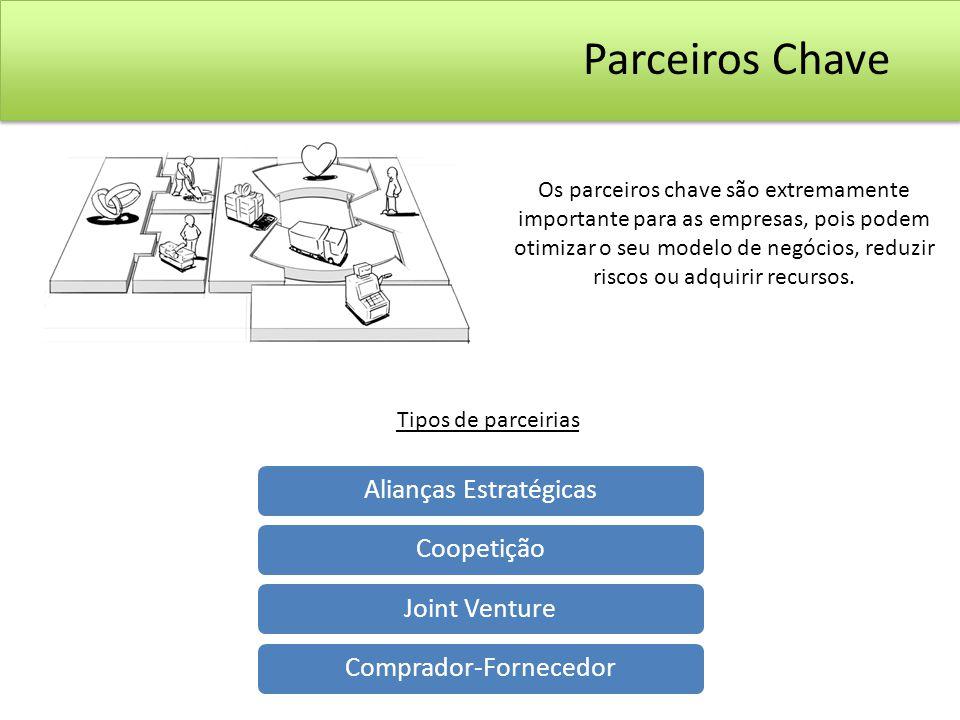 Alianças EstratégicasCoopetiçãoJoint VentureComprador-Fornecedor Parceiros Chave Tipos de parceirias Os parceiros chave são extremamente importante pa