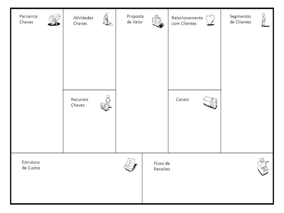 Parceiros Chaves Atividades Chaves Recursos Chaves Estrutura de Custos Fluxo de Receitas Proposta de Valor Relacionamento com Clientes Segmentos de Cl