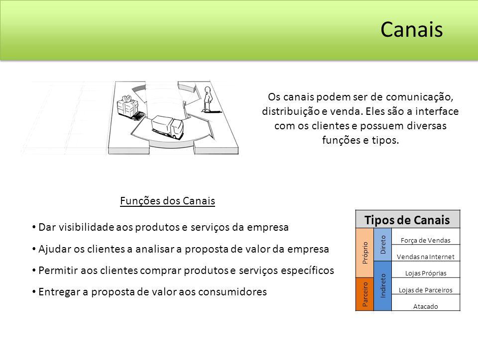 Dar visibilidade aos produtos e serviços da empresa Ajudar os clientes a analisar a proposta de valor da empresa Permitir aos clientes comprar produto