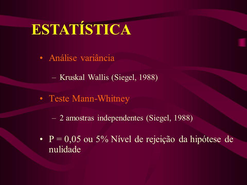Análise variância –Kruskal Wallis (Siegel, 1988) Teste Mann-Whitney –2 amostras independentes (Siegel, 1988) P = 0,05 ou 5% Nível de rejeição da hipót