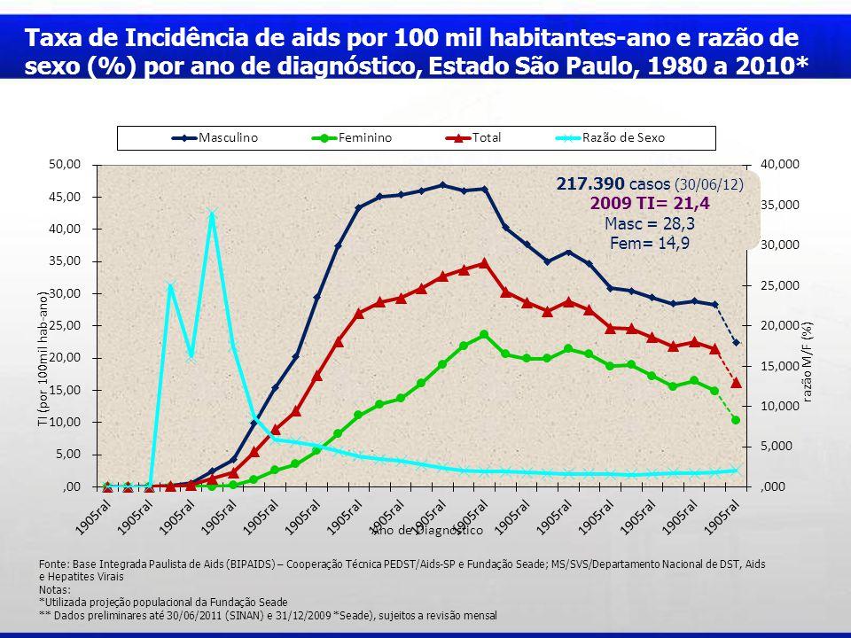Fonte: Base Integrada Paulista de Aids (BIPAIDS) – Cooperação Técnica PEDST/Aids-SP e Fundação Seade; MS/SVS/Departamento Nacional de DST, Aids e Hepatites Virais Notas: *Utilizada projeção populacional da Fundação Seade ** Dados preliminares até 30/06/2011 (SINAN) e 31/12/2009 *Seade), sujeitos a revisão mensal Taxa de Incidência de aids por 100 mil habitantes-ano e razão de sexo (%) por ano de diagnóstico, Estado São Paulo, 1980 a 2010* 217.390 casos (30/06/12) 2009 TI= 21,4 Masc = 28,3 Fem= 14,9