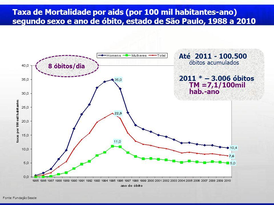 Fonte: Fundação Seade Taxa de Mortalidade por aids (por 100 mil habitantes-ano) segundo sexo e ano de óbito, estado de São Paulo, 1988 a 2010 Até 2011 - 100.500 óbitos acumulados 2011 * – 3.006 óbitos TM =7,1/100mil hab.-ano 8 óbitos/dia
