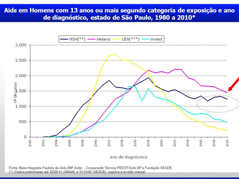 Aids em Homens com 13 anos ou mais segundo categoria de exposição e ano de diagnóstico, estado de São Paulo, 1980 a 2010* Fonte: Base Integrada Paulista de Aids (BIP-Aids) - Cooperação Técnica PEDST/Aids-SP e Fundação SEADE (**) Dados preliminares até 30/06/11 (SINAN) e 31/12/09 (SEADE), sujeitos a revisão mensal
