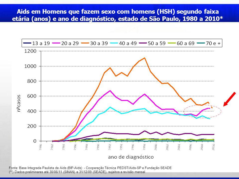 Aids em Homens que fazem sexo com homens (HSH) segundo faixa etária (anos) e ano de diagnóstico, estado de São Paulo, 1980 a 2010* Fonte: Base Integra