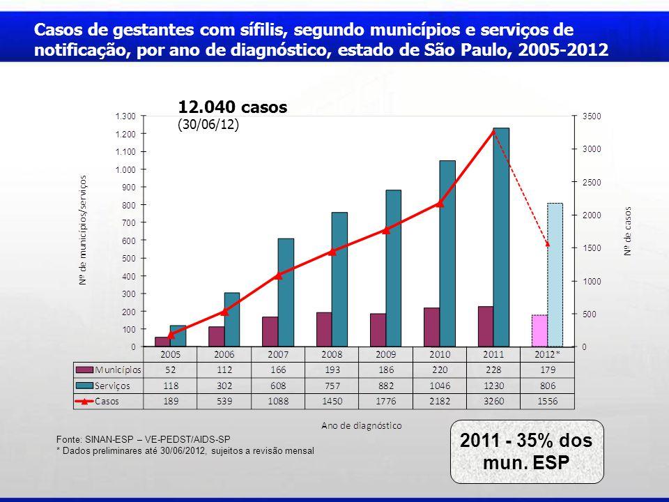 * Dados preliminares até 30/06/2012, sujeitos a revisão mensal 2011 - 35% dos mun. ESP 12.040 casos (30/06/12) Casos de gestantes com sífilis, segundo
