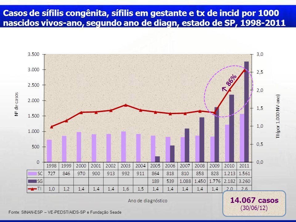 Fonte: SINAN-ESP – VE-PEDST/AIDS-SP e Fundação Seade 86% 14.067 casos (30/06/12) Casos de sífilis congênita, sífilis em gestante e tx de incid por 100