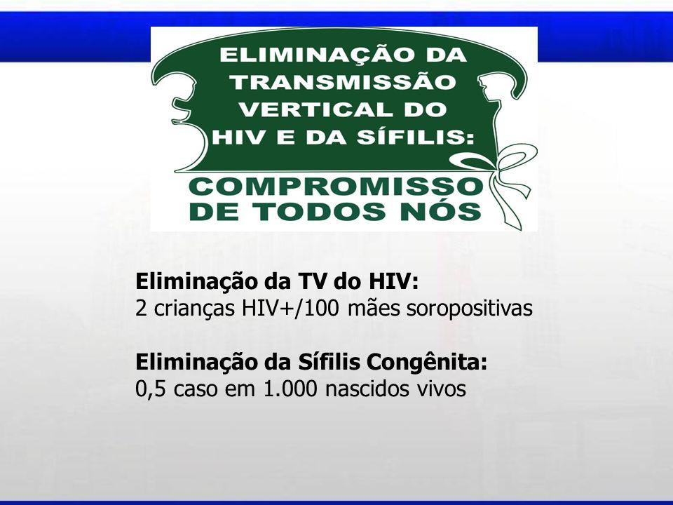 Eliminação da TV do HIV: 2 crianças HIV+/100 mães soropositivas Eliminação da Sífilis Congênita: 0,5 caso em 1.000 nascidos vivos