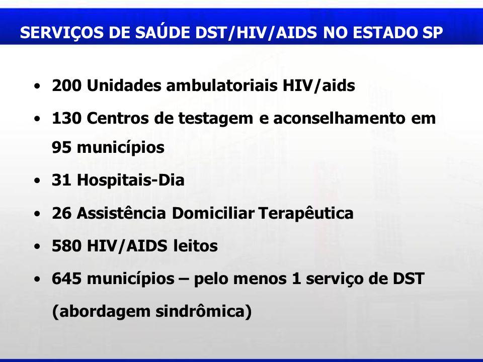 SERVIÇOS DE SAÚDE DST/HIV/AIDS NO ESTADO SP 200 Unidades ambulatoriais HIV/aids 130 Centros de testagem e aconselhamento em 95 municípios 31 Hospitais