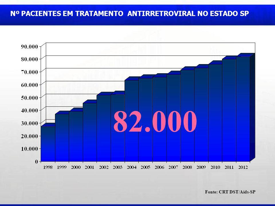 Fonte: CRT DST/Aids-SP 82.000 Nº PACIENTES EM TRATAMENTO ANTIRRETROVIRAL NO ESTADO SP