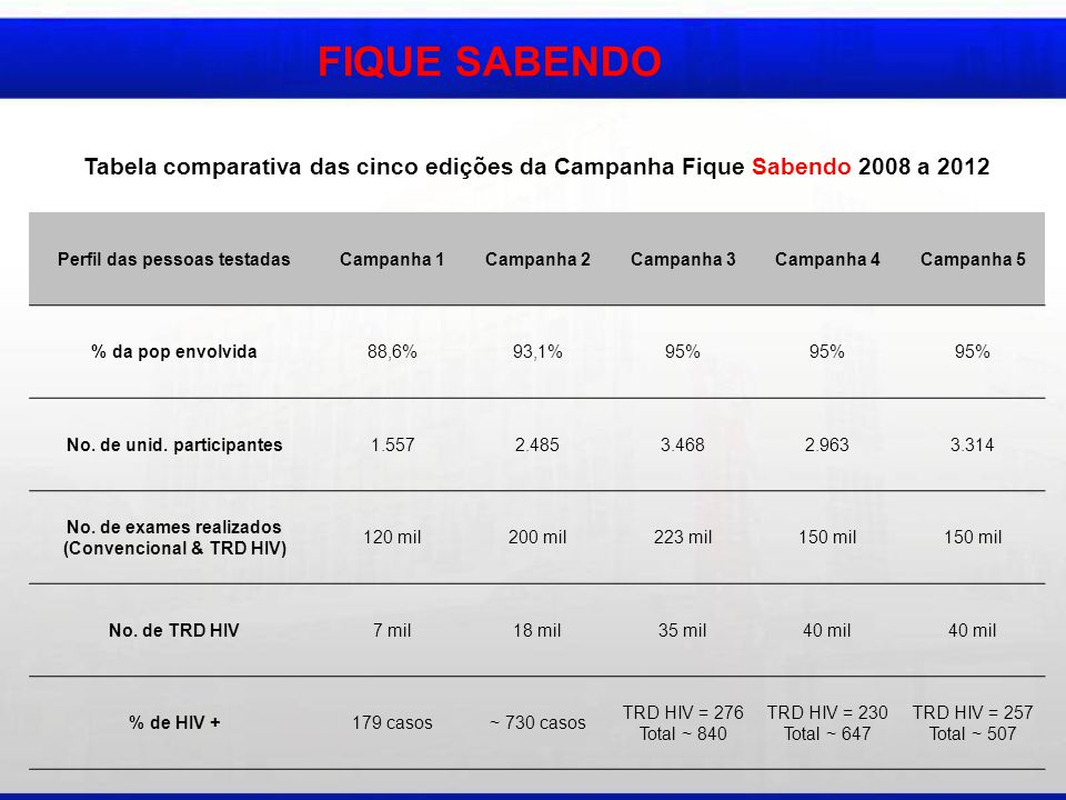 FIQUE SABENDO Tabela comparativa das cinco edições da Campanha Fique Sabendo 2008 a 2012 Perfil das pessoas testadasCampanha 1Campanha 2Campanha 3Campanha 4Campanha 5 % da pop envolvida88,6%93,1%95% No.