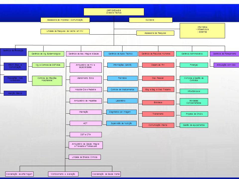 AMBULATÓRIO DE REPRODUÇÃO ASSISTIDA Criado em abril de 2010 - Equipe multiprofissional Oferece: Aconselhamento e orientação à casais sorodiscordantes Orientação para auto inseminação Lavagem de esperma Foram atendidos 328 casais, com 13 gestações, 06 nascimentos e 06 gestações em evolução (03/2013)