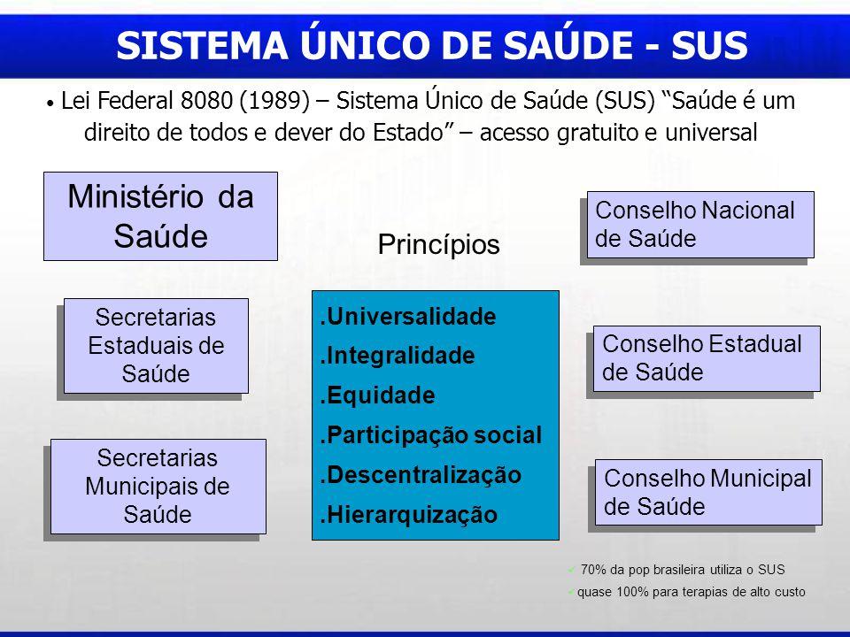 Ministério da Saúde Secretarias Estaduais de Saúde Conselho Nacional de Saúde Secretarias Municipais de Saúde Conselho Estadual de Saúde SISTEMA ÚNICO